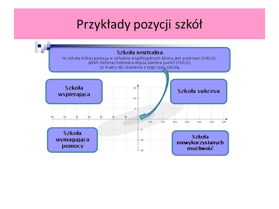 Przykłady pozycji szkół