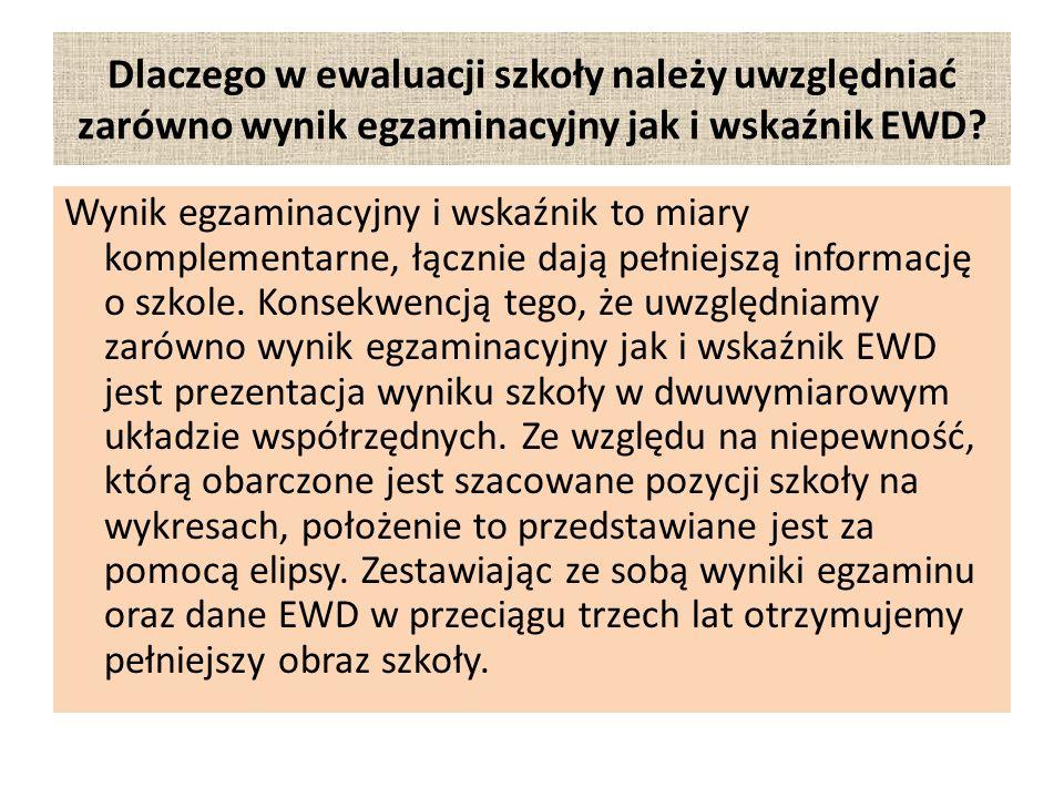 Dlaczego w ewaluacji szkoły należy uwzględniać zarówno wynik egzaminacyjny jak i wskaźnik EWD.