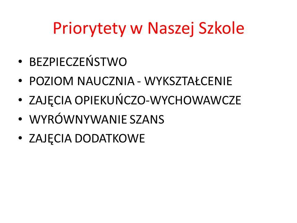 Priorytety w Naszej Szkole BEZPIECZEŃSTWO POZIOM NAUCZNIA - WYKSZTAŁCENIE ZAJĘCIA OPIEKUŃCZO-WYCHOWAWCZE WYRÓWNYWANIE SZANS ZAJĘCIA DODATKOWE