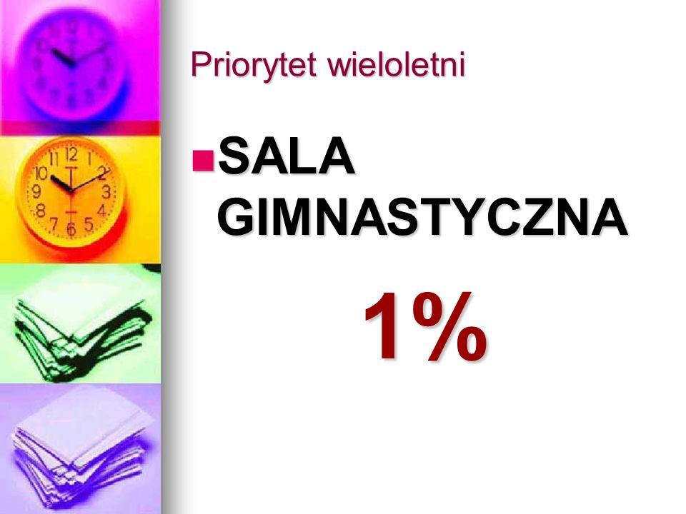Priorytet wieloletni SALA GIMNASTYCZNA SALA GIMNASTYCZNA1%