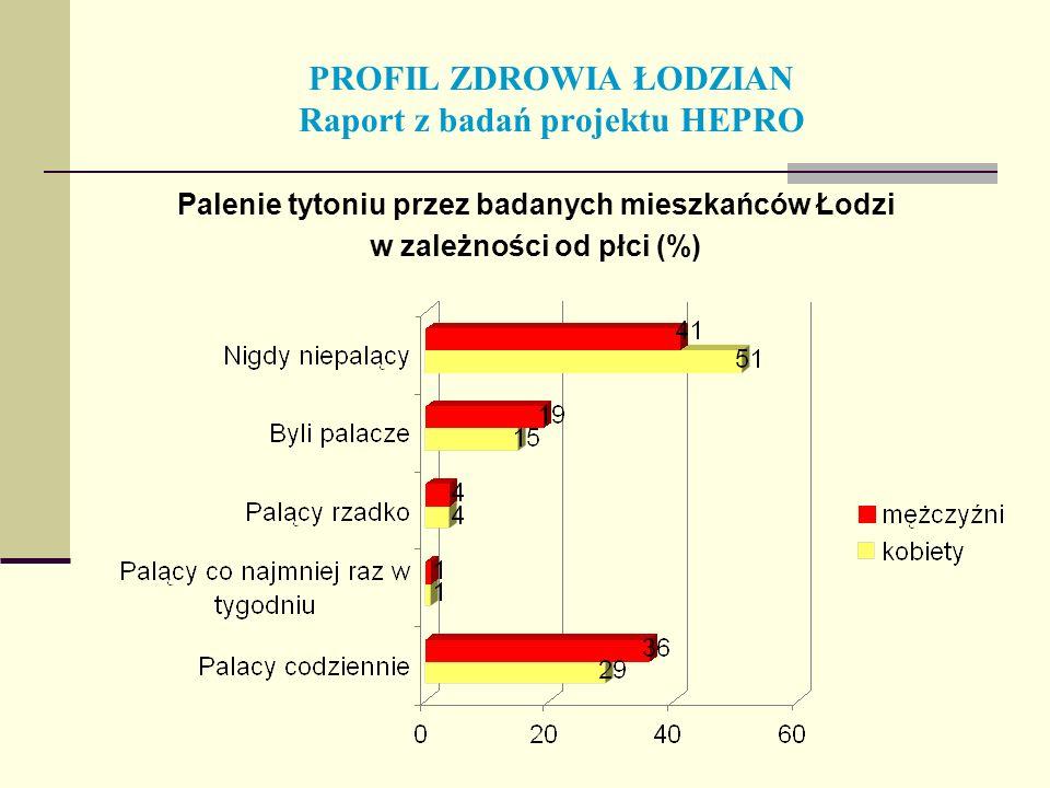 PROFIL ZDROWIA ŁODZIAN Raport z badań projektu HEPRO Palenie tytoniu przez badanych mieszkańców Łodzi w zależności od płci (%)