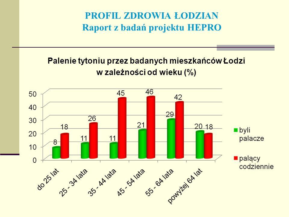 PROFIL ZDROWIA ŁODZIAN Raport z badań projektu HEPRO Palenie tytoniu przez badanych mieszkańców Łodzi w zależności od wieku (%)