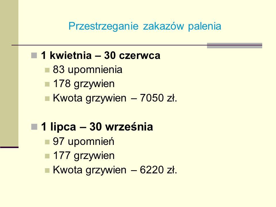 Przestrzeganie zakazów palenia 1 kwietnia – 30 czerwca 83 upomnienia 178 grzywien Kwota grzywien – 7050 zł. 1 lipca – 30 września 97 upomnień 177 grzy