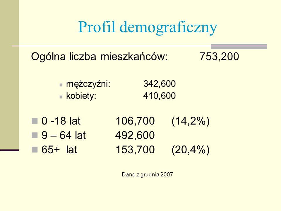 Profil demograficzny Ogólna liczba mieszkańców: 753,200 mężczyźni: 342,600 kobiety:410,600 0 -18 lat 106,700 (14,2%) 9 – 64 lat492,600 65+ lat153,700(