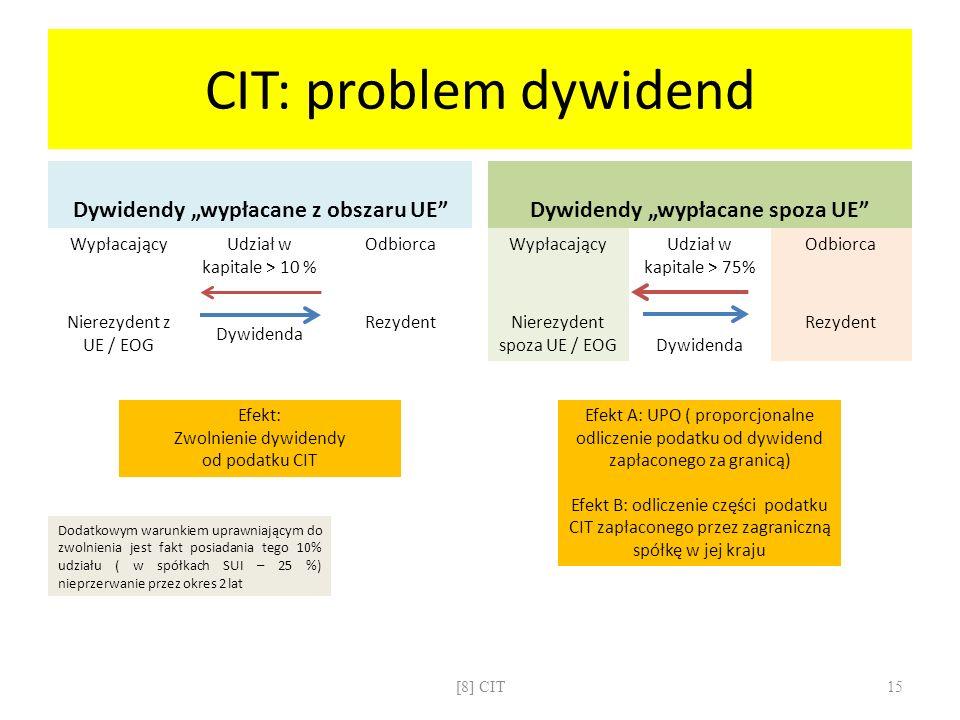 CIT: problem dywidend Dywidendy wypłacane z obszaru UE WypłacającyUdział w kapitale > 10 % Dywidenda Odbiorca Nierezydent z UE / EOG Rezydent Efekt: Z