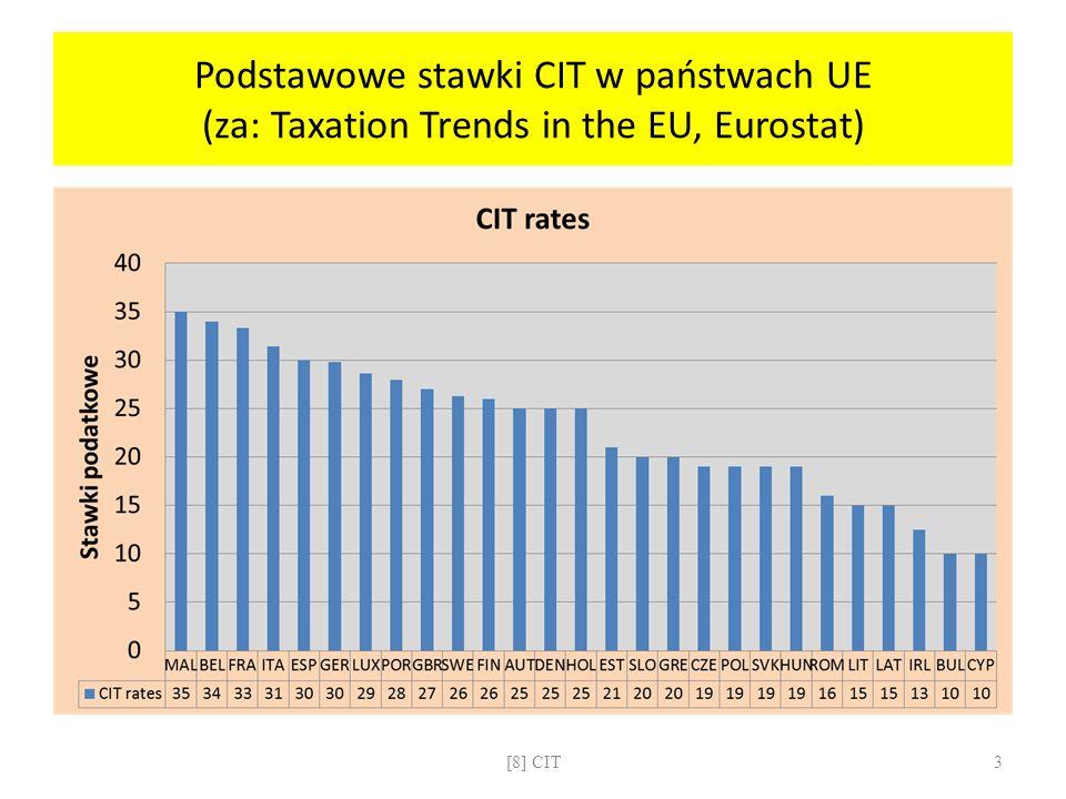 CIT: obliczanie podatku w systemie kumulacji dochodów Przychód MINUS Koszty MINUS Odpisy amortyzacyjne = Dochód Dochód MINUS ewentualna strata MINUS ulgi od dochodu = Podstawa obliczenia podatku Podstawa obliczenia podatku RAZY 19% MINUS Ulgi od podatku = CIT ( na końcu: porównanie rocznego CIT z sumą 12 comiesięcznych zaliczek celem ustalenia nadpłaty / niedopłaty) [8] CIT14