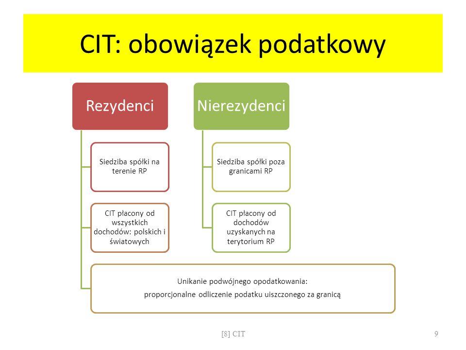 CIT: obowiązek podatkowy Rezydenci Siedziba spółki na terenie RP CIT płacony od wszystkich dochodów: polskich i światowych Unikanie podwójnego opodatk