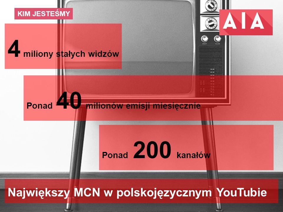 11 KIM JESTEŚMY Największy MCN w polskojęzycznym YouTubie Ponad 40 milionów emisji miesięcznie Ponad 200 kanałów 4 miliony stałych widzów