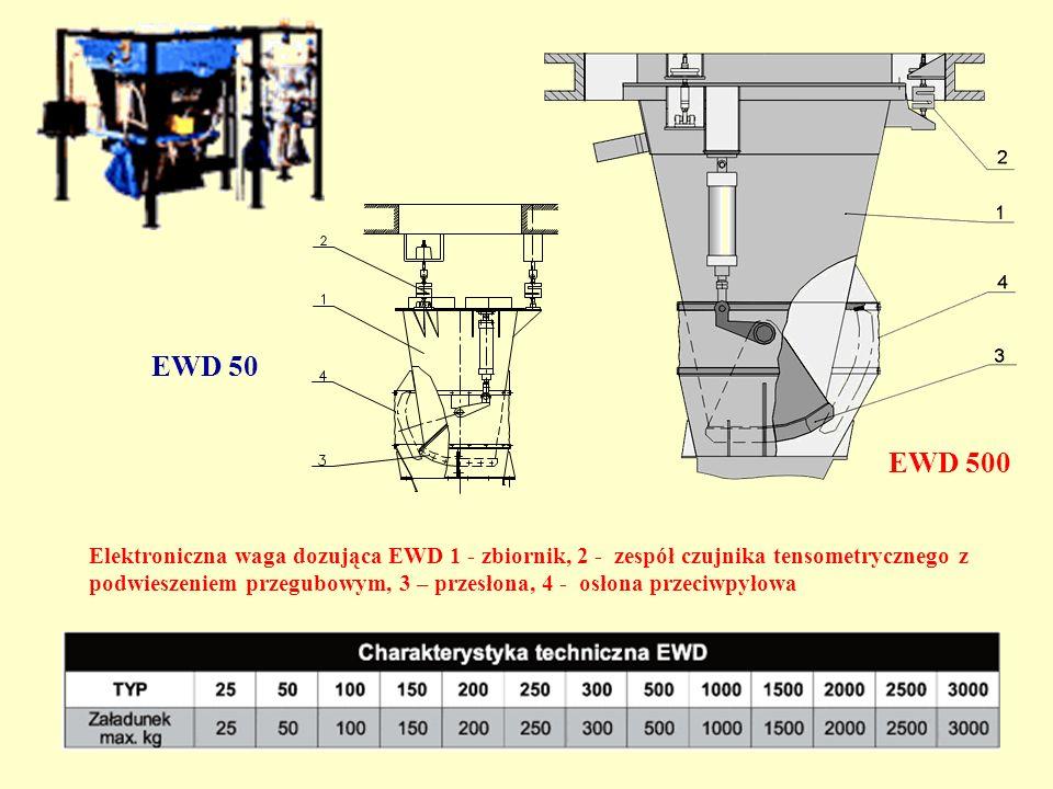 Elektroniczna waga dozująca EWD 1 - zbiornik, 2 - zespół czujnika tensometrycznego z podwieszeniem przegubowym, 3 – przesłona, 4 - osłona przeciwpyłow