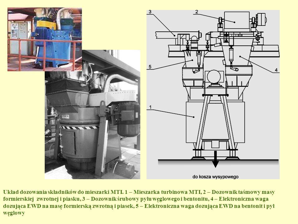 Układ dozowania składników do mieszarki MTI. 1 – Mieszarka turbinowa MTI, 2 – Dozownik taśmowy masy formierskiej zwrotnej i piasku, 3 – Dozownik śrubo