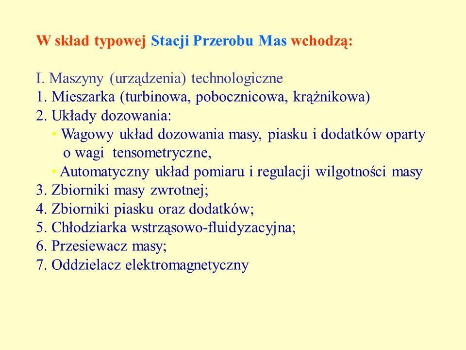 W skład typowej Stacji Przerobu Mas wchodzą: I. Maszyny (urządzenia) technologiczne: 1. Mieszarka (turbinowa, pobocznicowa, krążnikowa) 2. Układy dozo