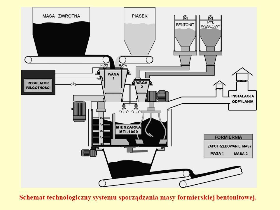 Schemat technologiczny systemu sporządzania masy formierskiej bentonitowej.
