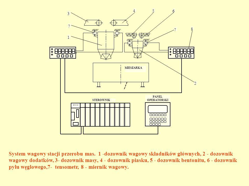 GE FANUC STEROWNIK MIESZARKA 8 6 54 3 7 1 2 7 PANEL OPERATORSKI System wagowy stacji przerobu mas. 1 -dozownik wagowy składników głównych, 2 - dozowni