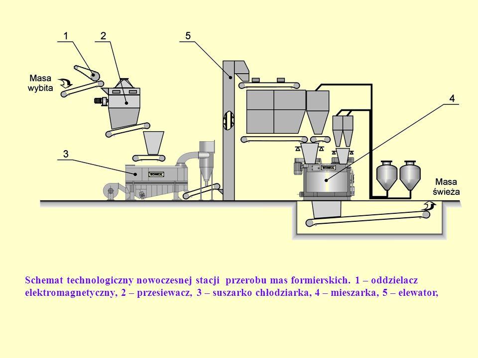Schemat technologiczny nowoczesnej stacji przerobu mas formierskich. 1 – oddzielacz elektromagnetyczny, 2 – przesiewacz, 3 – suszarko chłodziarka, 4 –