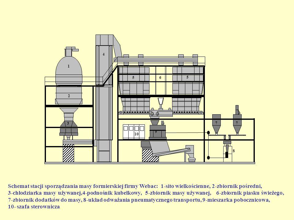 Schemat stacji sporządzania masy formierskiej firmy Webac: 1-sito wielkościenne, 2-zbiornik pośredni, 3-chłodziarka masy używanej,4-podnośnik kubełkow