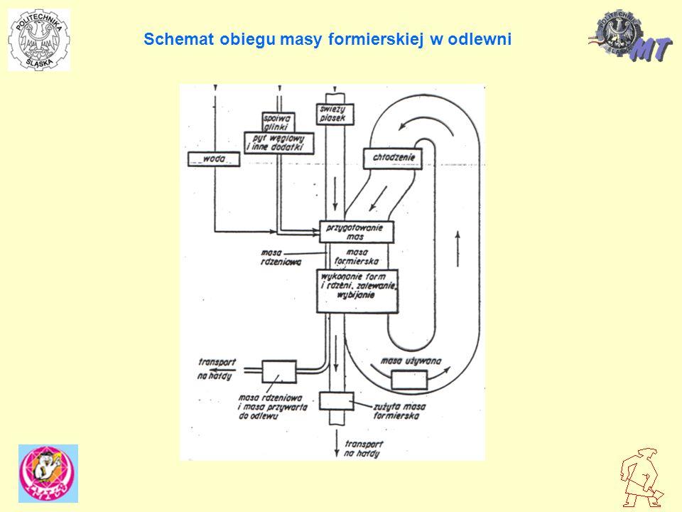 Schemat obiegu masy formierskiej w odlewni