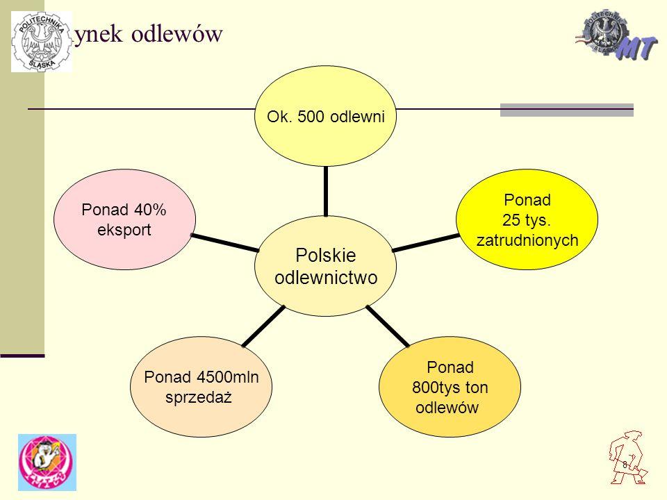 8 Polskie odlewnictwo Ok. 500 odlewni Ponad 25 tys. zatrudnionych Ponad 800tys ton odlewów Ponad 4500mln sprzedaż Ponad 40% eksport