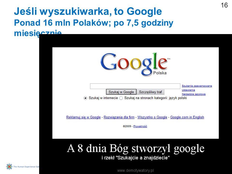 16 Jeśli wyszukiwarka, to Google Ponad 16 mln Polaków; po 7,5 godziny miesięcznie