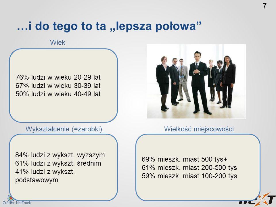 8 Młodzi internauci – kiedyś 53%, teraz 38% Źródło: Gemius, Megapanel/PBI; rocznik demograficzny