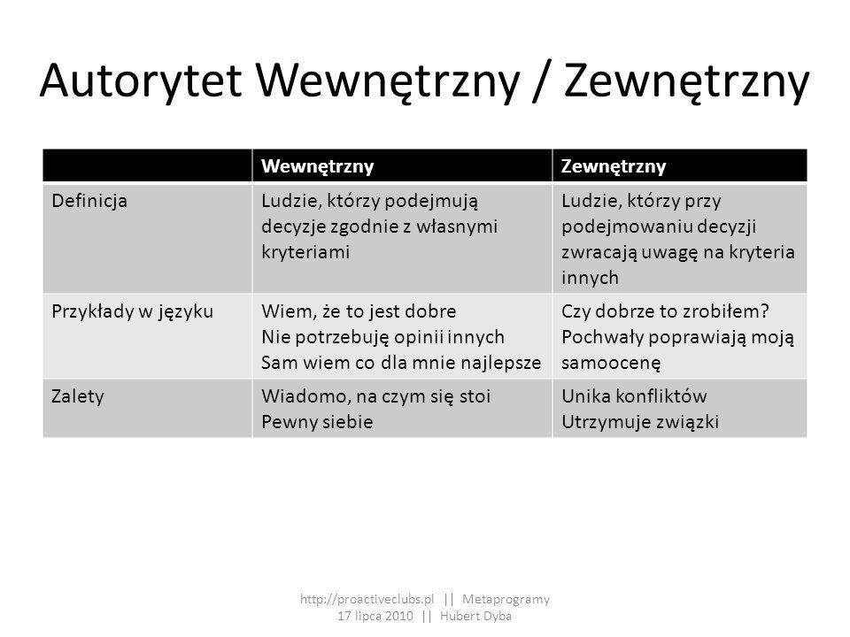 Wzorzec przekonywania Wiele razyKilka razyAutomatycznyStały DefinicjaAby ją przekonać, trzeba podać wiele przykładów, wiele razy Aby przekonać wystarczy podać kilka przykładów Przekona ją niewiele informacji, resztę dorobi sobie sama Trzeba cały czas przekonywać od nowa Przykłady w języku http://proactiveclubs.pl || Metaprogramy 17 lipca 2010 || Hubert Dyba