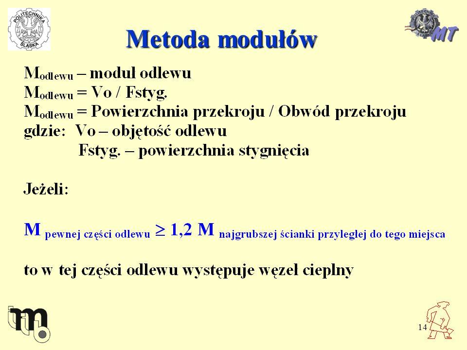 14 Metoda modułów