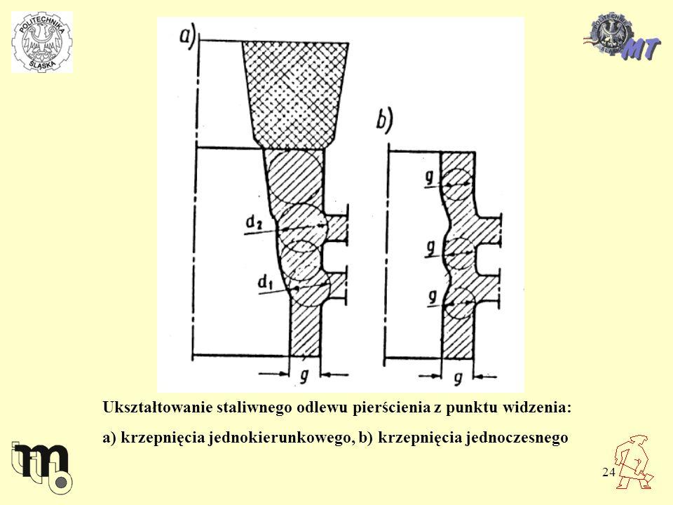 24 Ukształtowanie staliwnego odlewu pierścienia z punktu widzenia: a) krzepnięcia jednokierunkowego, b) krzepnięcia jednoczesnego