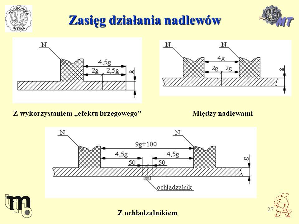27 Zasięg działania nadlewów Z wykorzystaniem efektu brzegowegoMiędzy nadlewami Z ochładzalnikiem