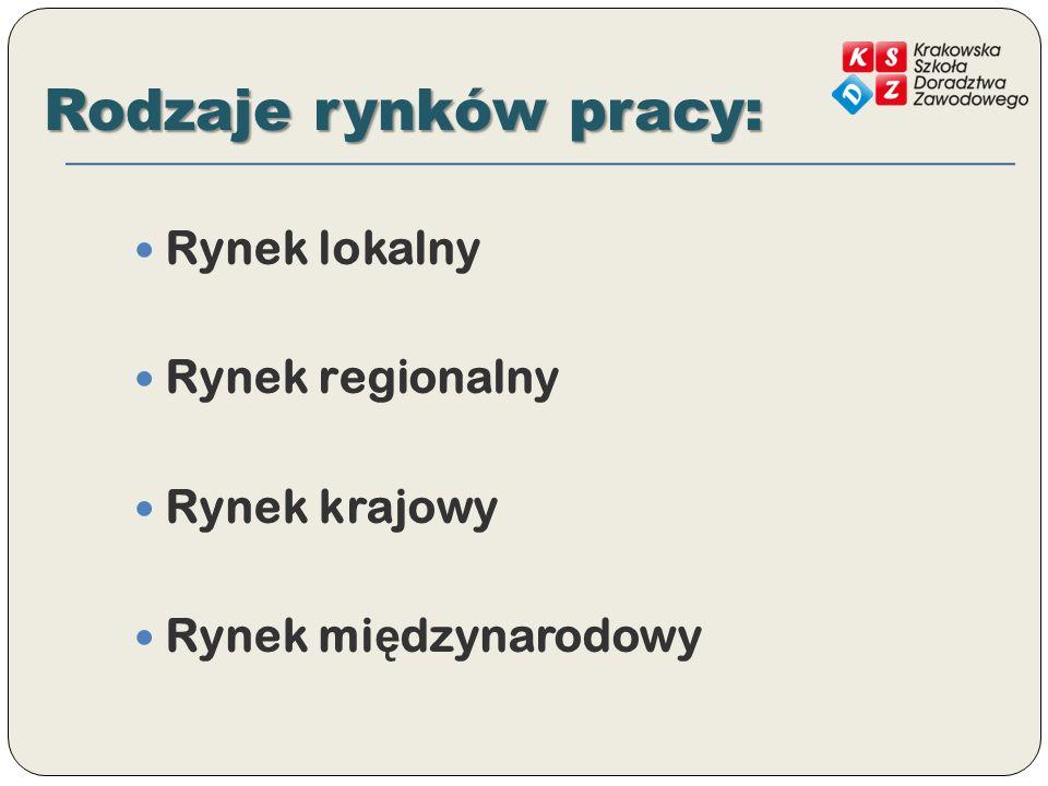 Rodzaje rynków pracy: Rynek lokalny Rynek regionalny Rynek krajowy Rynek mi ę dzynarodowy