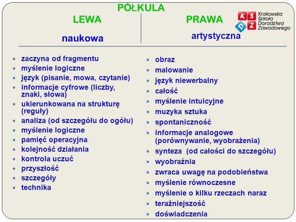PÓŁKULA LEWA P PRAWA naukowa zaczyna od fragmentu myślenie logiczne język (pisanie, mowa, czytanie) informacje cyfrowe (liczby, znaki, słowa) ukierunk