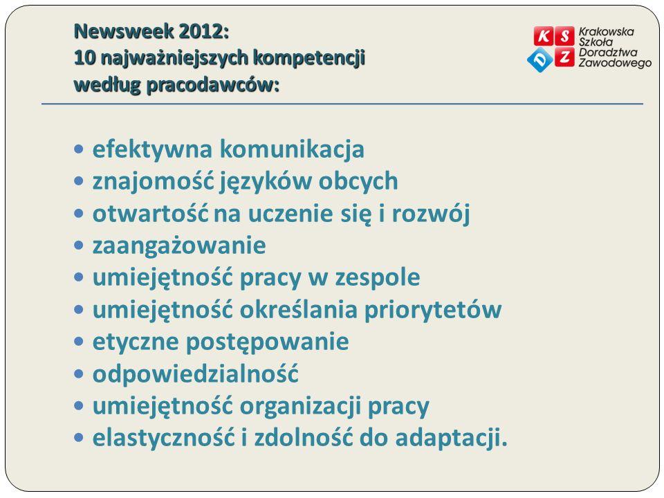 Newsweek 2012: 10 najważniejszych kompetencji według pracodawców: efektywna komunikacja znajomość języków obcych otwartość na uczenie się i rozwój zaa