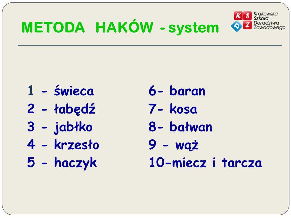 METODA HAKÓW - system 1 - świeca 2 - łabędź 3 - jabłko 4 - krzesło 5 - haczyk 6- baran 7- kosa 8- bałwan 9 - wąż 10-miecz i tarcza