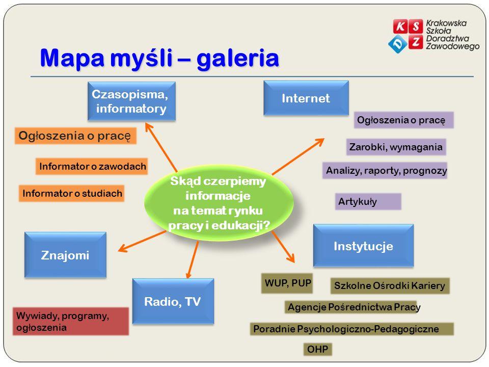Mapa myśli – galeria Sk ą d czerpiemy informacje na temat rynku pracy i edukacji.