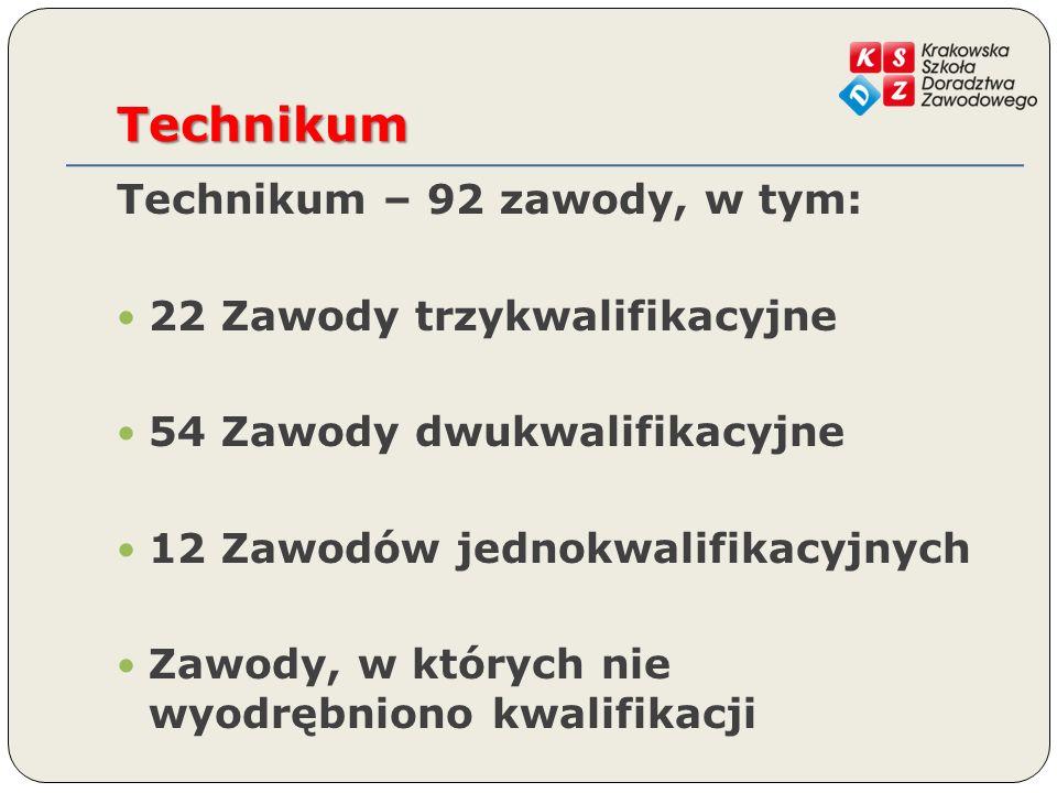 Technikum Technikum – 92 zawody, w tym: 22 Zawody trzykwalifikacyjne 54 Zawody dwukwalifikacyjne 12 Zawodów jednokwalifikacyjnych Zawody, w których nie wyodrębniono kwalifikacji
