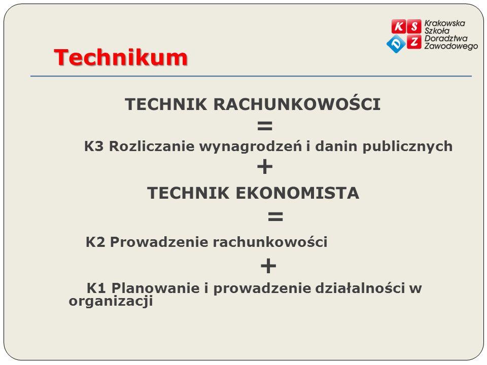 Technikum TECHNIK RACHUNKOWOŚCI = K3 Rozliczanie wynagrodzeń i danin publicznych + TECHNIK EKONOMISTA = K2 Prowadzenie rachunkowości + K1 Planowanie i prowadzenie działalności w organizacji