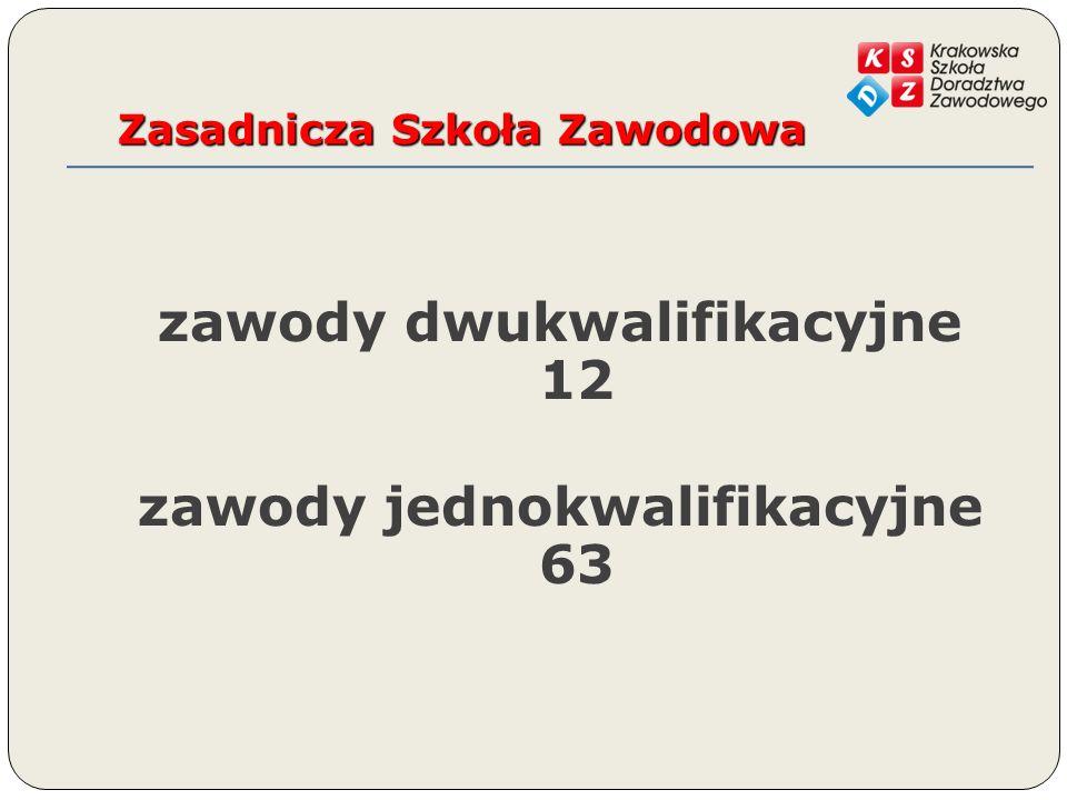 Zasadnicza Szkoła Zawodowa zawody dwukwalifikacyjne 12 zawody jednokwalifikacyjne 63