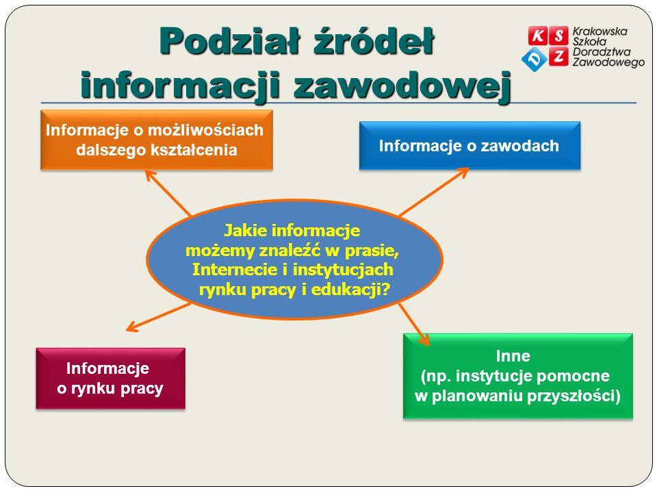 Podział źródeł informacji zawodowej Jakie informacje możemy znaleźć w prasie, Internecie i instytucjach rynku pracy i edukacji? Informacje o możliwośc
