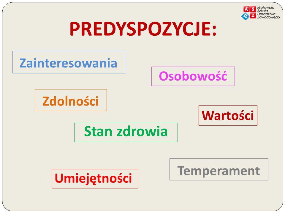 Zainteresowania to …względnie trwała, obserwowalna dążność do poznawania otaczającego świata, przybierająca postać ukierunkowanej aktywności poznawczej o określonym nasileniu, przejawiająca się w selektywnym stosunku do otaczających zjawisk.* Źródło: Gurycka A., Rozwój i kształtowanie zainteresowań, WSiP, Warszawa 1978