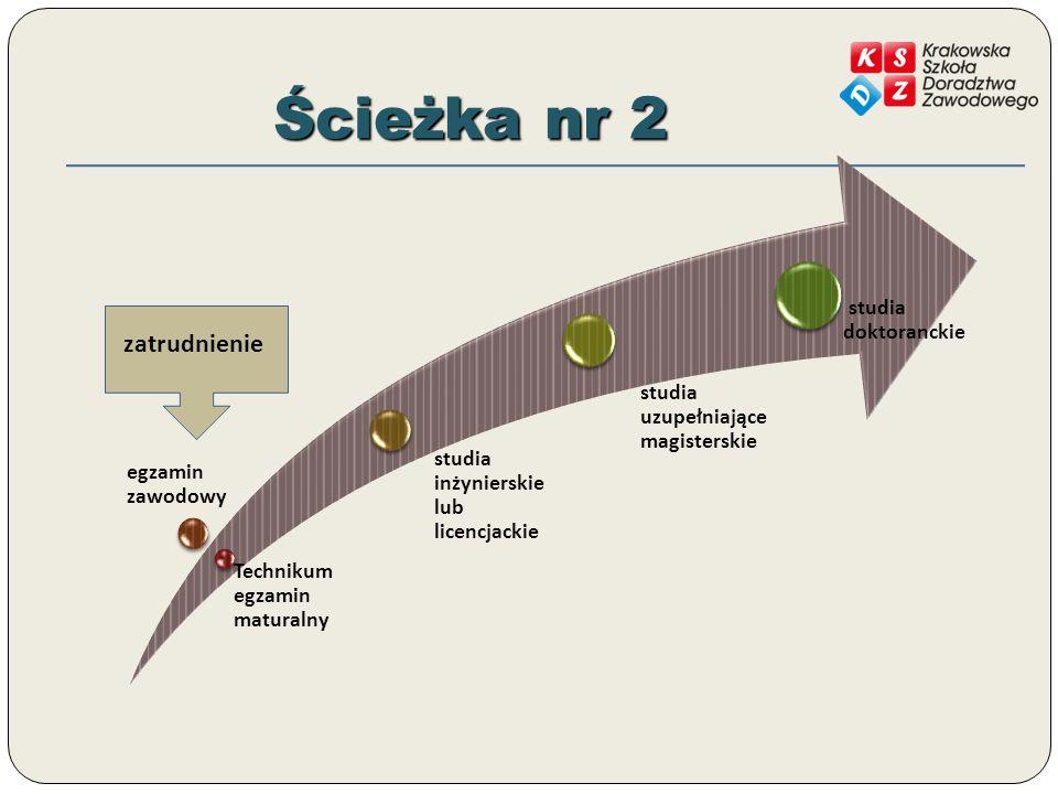 Ścieżka nr 2 Technikum egzamin maturalny egzamin zawodowy studia inżynierskie lub licencjackie studia uzupełniające magisterskie studia doktoranckie zatrudnienie