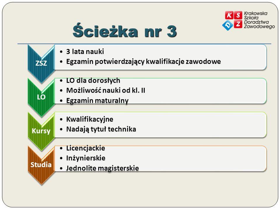 Ścieżka nr 3 ZSZ 3 lata nauki Egzamin potwierdzający kwalifikacje zawodowe LO LO dla dorosłych Możliwość nauki od kl.
