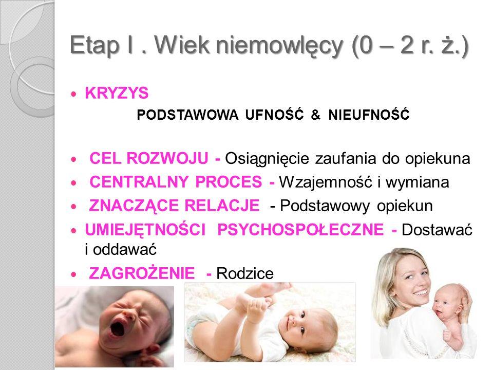 Etap I. Wiek niemowlęcy (0 – 2 r. ż.) KRYZYS PODSTAWOWA UFNOŚĆ & NIEUFNOŚĆ CEL ROZWOJU - Osiągnięcie zaufania do opiekuna CENTRALNY PROCES - Wzajemnoś