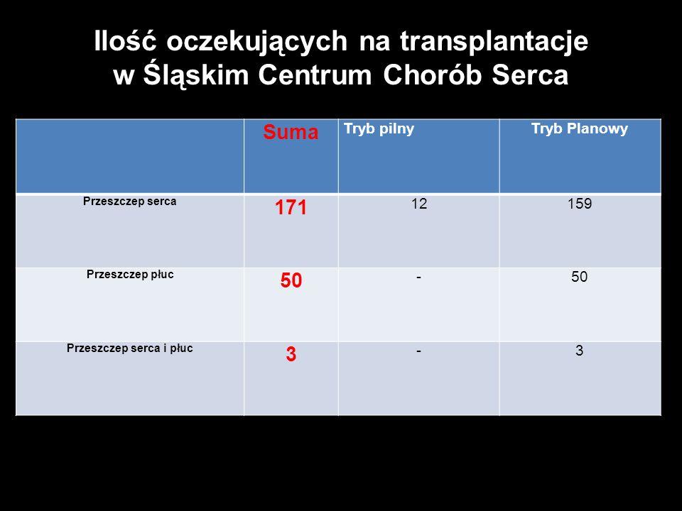 Ilość wykonanych transplantacji serca w Polsce w roku 2013 - 61 SumaStyczeńLutyMarzecKwiecieńMajCzerwiecLipiecSierpieńWrzesień Zabrze 23 32-422 451 Wa