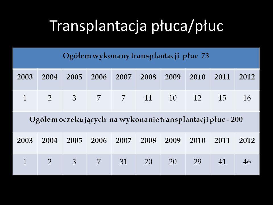 Historia polskiej medycyny transplantacyjnej 1966r. – Pierwsze przeszczepienie nerki od dawcy żywego, Wrocław 1966r. – Pierwsze przeszczepienie nerki