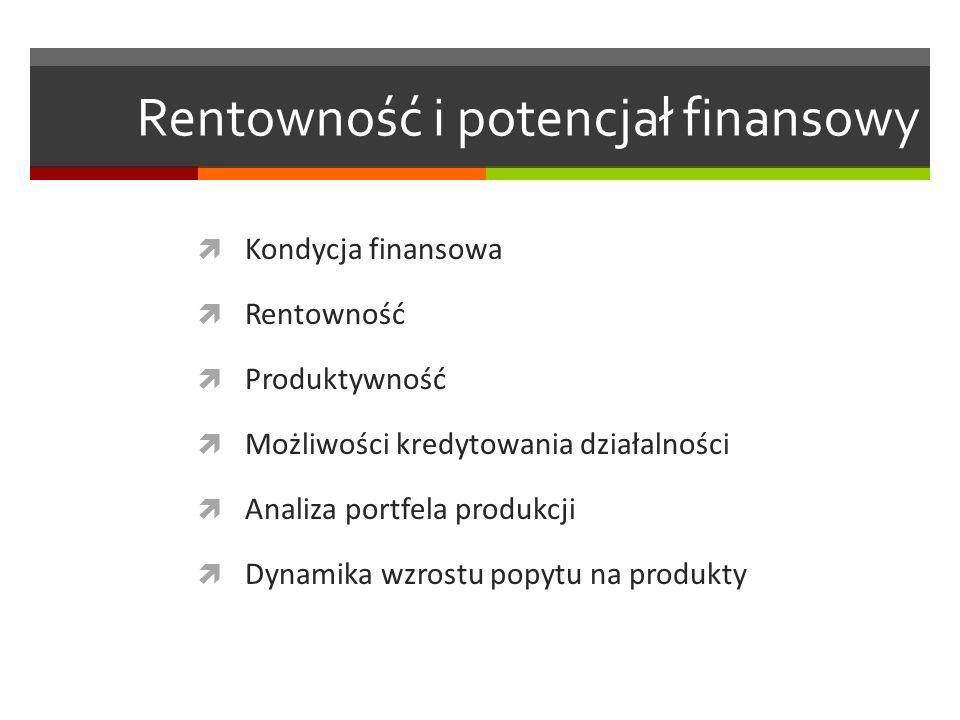 Rentowność i potencjał finansowy Kondycja finansowa Rentowność Produktywność Możliwości kredytowania działalności Analiza portfela produkcji Dynamika