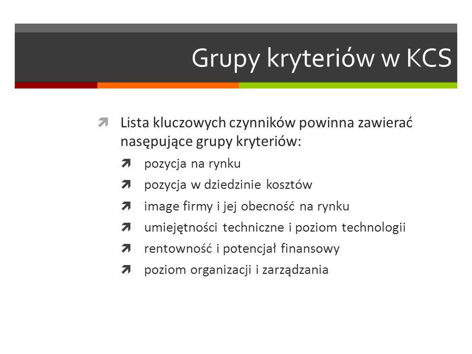 Grupy kryteriów w KCS Lista kluczowych czynników powinna zawierać nasępujące grupy kryteriów: pozycja na rynku pozycja w dziedzinie kosztów image firm