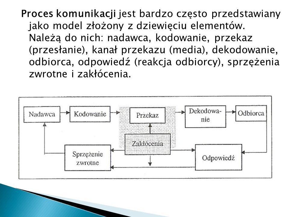 Proces komunikacji jest bardzo często przedstawiany jako model złożony z dziewięciu elementów. Należą do nich: nadawca, kodowanie, przekaz (przesłanie