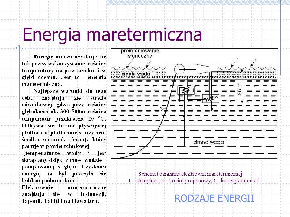 Energia Przypływów Schemat elektrowni pływów RODZAJE ENERGII