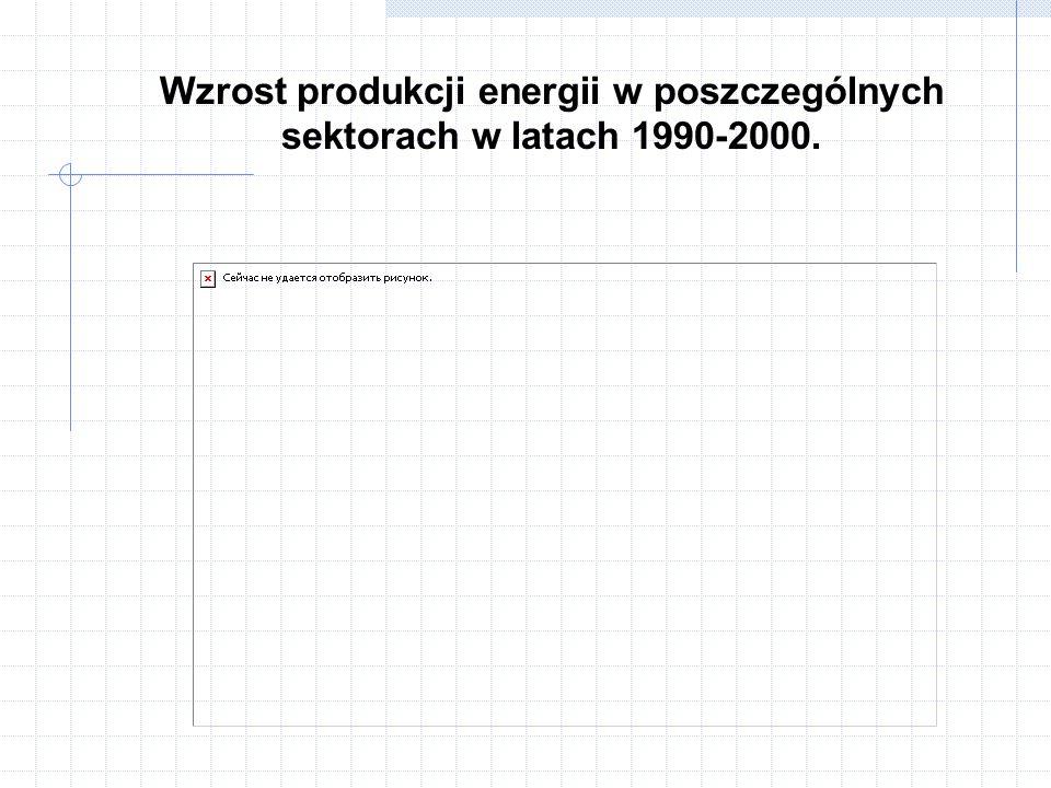 Zużycie energii w skali światowej