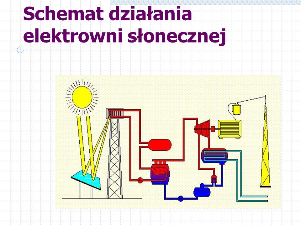 Rozkład promieniowania słonecznego (kW/m 2 )w Polsce