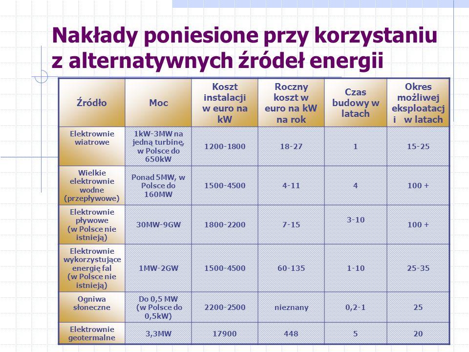 Porównanie kosztów wytwarzania 1 MWh energii elektrycznej w euro Węgiel – 17,9 Ropa naftowa – 20,1 Paliwa jądrowe – 11,9 Woda – 3,4 Wiatr – 39,7