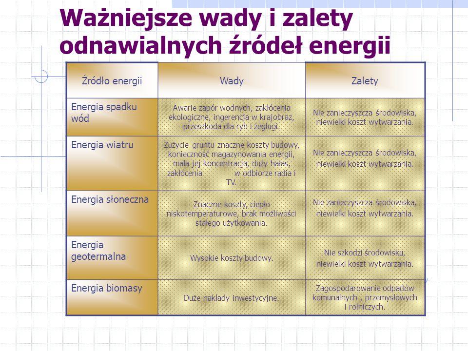 Nakłady poniesione przy korzystaniu z alternatywnych źródeł energii ŹródłoMoc Koszt instalacji w euro na kW Roczny koszt w euro na kW na rok Czas budo